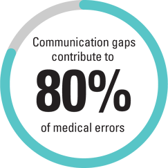 Communication gaps contribute to 80% of medical errors