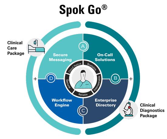 Spok-Go-Platform-Quadrants-with-packages-550x458