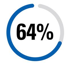 percentages-64percentx250