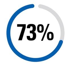 73 Percent