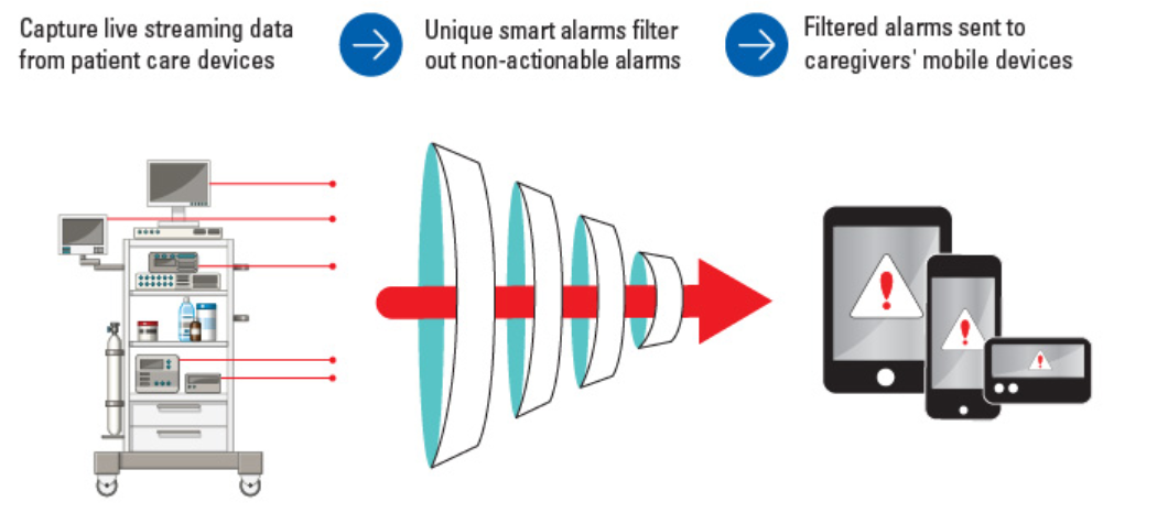Alarmfatiguegraph