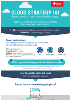 Cloud strategy 101