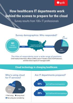 IG-AMER-IT-Dept-Prepares-for-Cloud-(No-CTA)-large